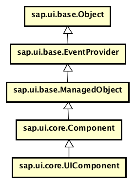Implementing Re-use Components in SAPUI5 libraries and consuming